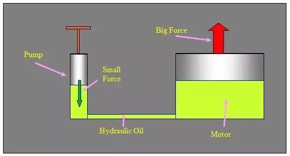 هیدرولیک چیست