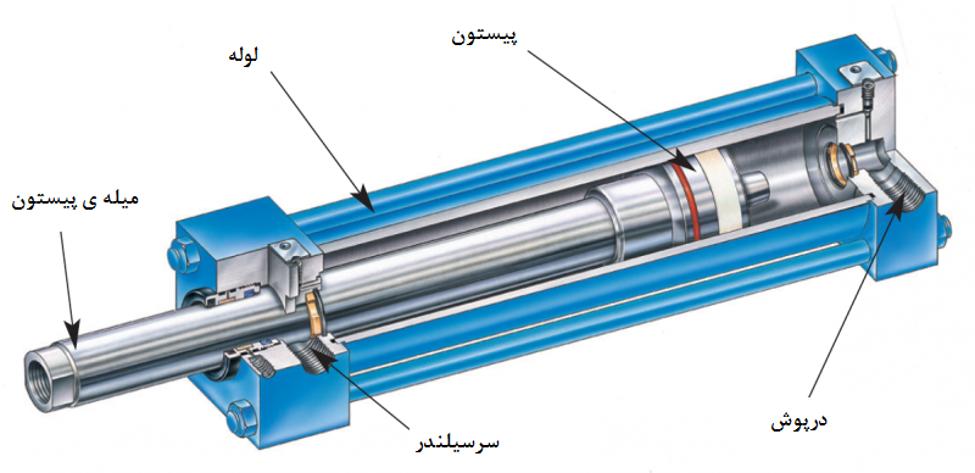 اجزای اصلی جک های هیدرولیک
